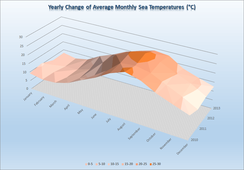 temperatures sea years
